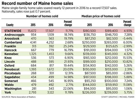 maine home sales set record in 2016 easily outpacing