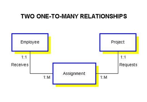 er diagram one to many relationship er diagram assignment writersgroup968 web fc2