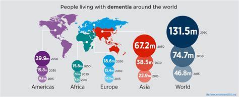 world s alzheimer s world prevalence 2 beacon health advice