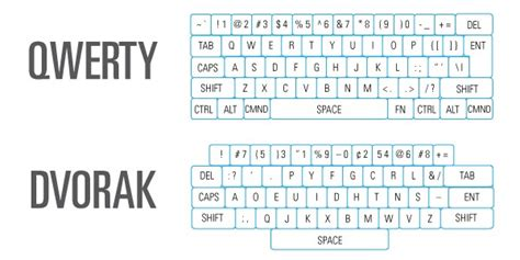 dvorak keyboard layout vs qwerty engadget technology news advice and features