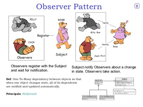 observer pattern in net observer pattern