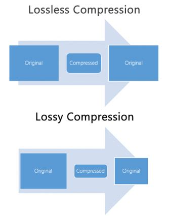 lossless compression vs lossy compression gis geography