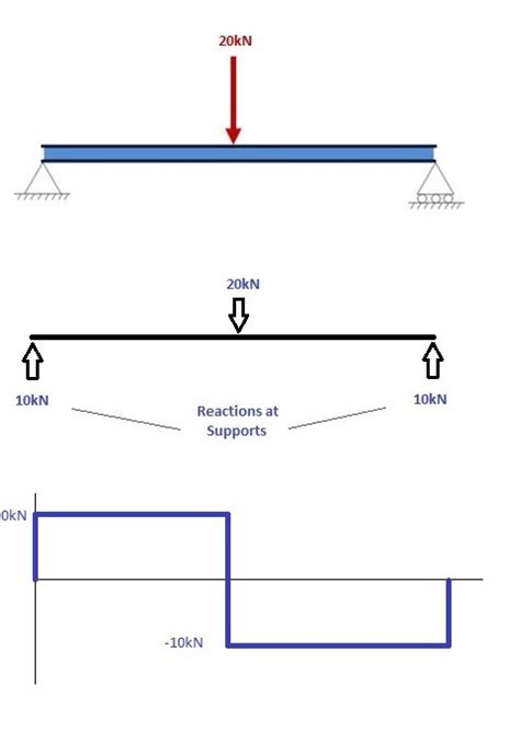 shear and bending moment diagrams how to draw shear and bending moment diagrams
