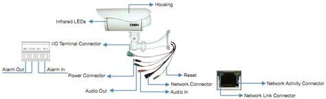bunker hill surveillance wiring diagram for