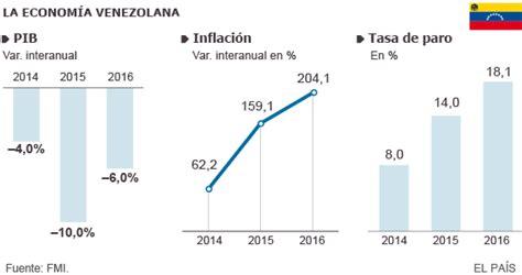 2016 inflacion en venezuela 2016 a 209 o de conexi 211 n ii c c hay paz con dios