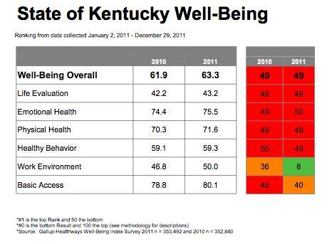 Eastern Kentucky Mba Ranking by Kentucky Health News Kentucky Ranks Next To Last Fifth
