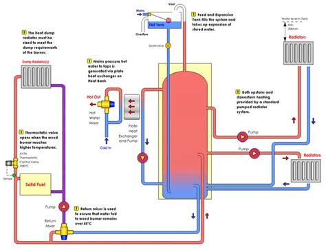 Heating System heating system search school stuff