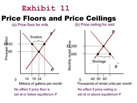 Price Floor And Price Ceiling by Twelve Key Elements Of Economics