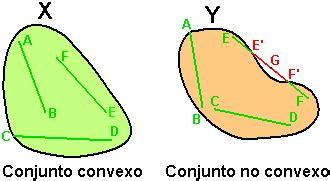 usuario:mrs~eswiki/convexidad wikipedia, la enciclopedia