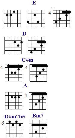 tutorial kunci gitar anji dia chord anji dia original kunci gitar lirik lagu