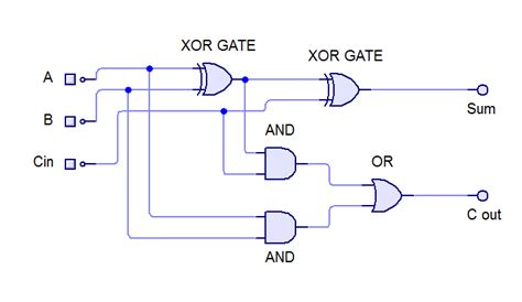 adder circuit diagram all for students what is k map and how to design