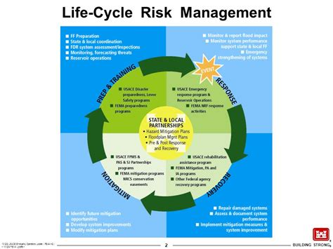 Search Risk Management Risk Management Cycle Pictures To Pin On Pinsdaddy