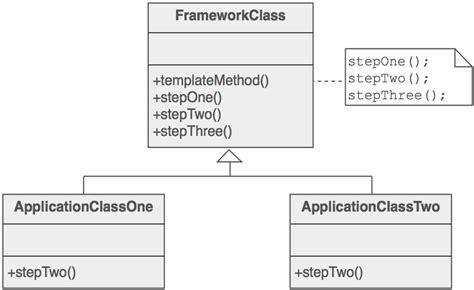 design pattern sourcemaking template method design pattern