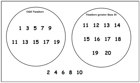 venn diagram template ks2 venn diagram sheets ks2 edgrafik