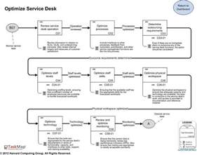 itil service desk process flow images