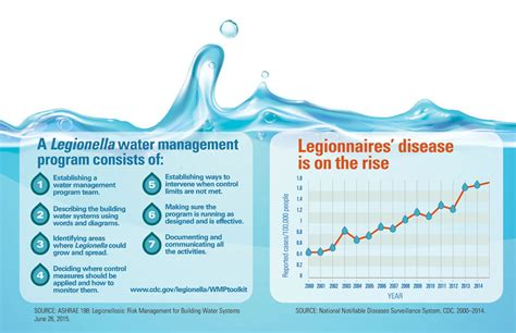 legionnaires disease i legionnaires disease vitalsigns cdc