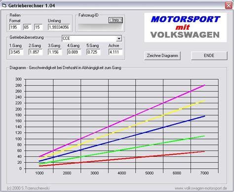 Audi 80 B4 Verbrauch by Benzinverbrauch Audi 80 B4 Seite 2 Ca 3000 U Min