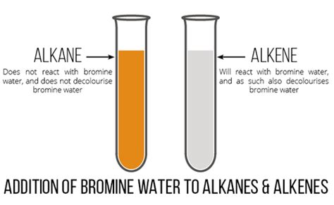 what color is bromine what are the tests for alkanes socratic