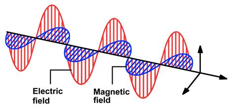 induction of electric and magnetic fields the relationship between light and magnetic fields physics stack exchange
