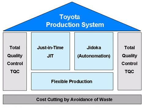 Toyota Product System Ignition Coil Alternator Starter Manufacturer Ribo