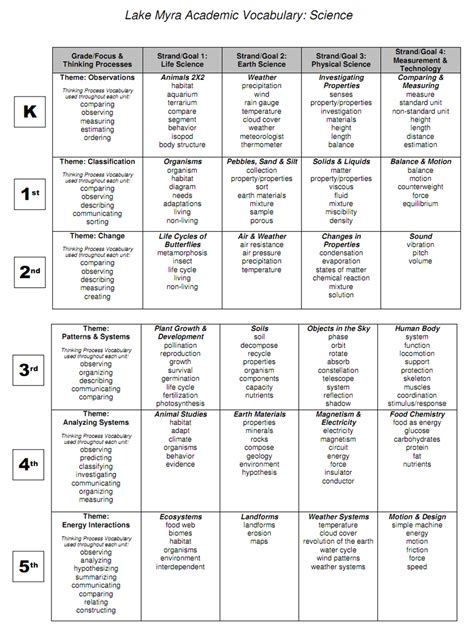 marzano s six steps for vocabulary instruction hello