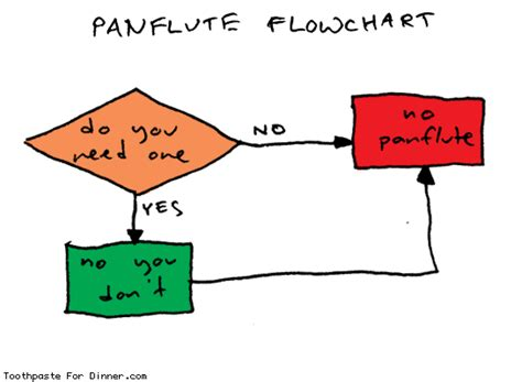 panflute flowchart finnotype panflute flowchart