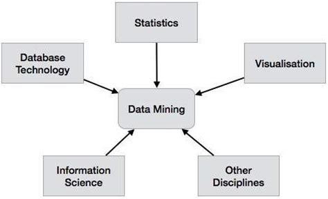 tutorialspoint data science data mining quick guide