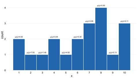 ggplot theme nothing ggplot 一个柱状图 计数变量 x 和垃圾桶上方显示变量 y 的平均 广瓜网