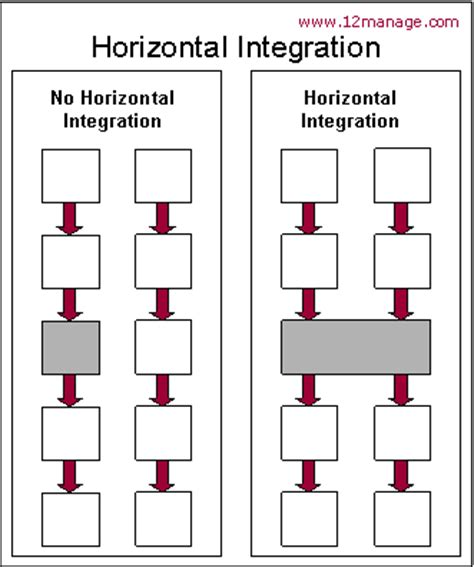 vertical layout definition horizontal integration knowledge center