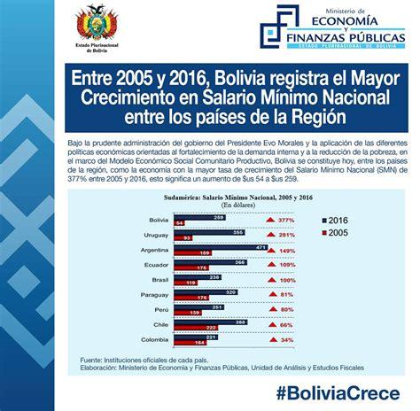 sueldo minimo nacional de bolivia 2016 bolivia tiene el mayor crecimiento del salario m 237 nimo