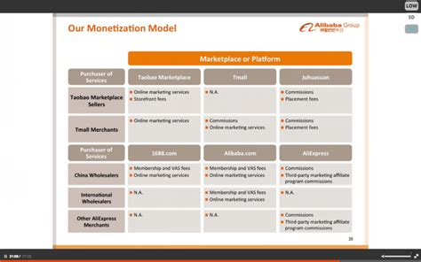 alibaba business model alibaba s pre ipo roadshow videos are a must watch