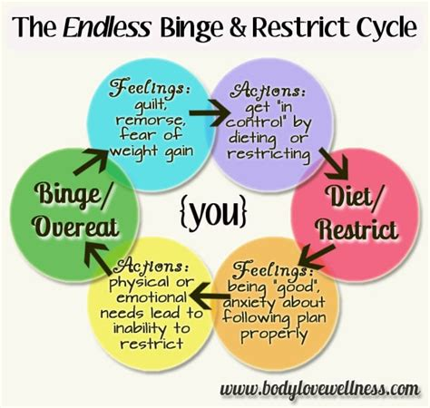 Anorexia Bulimia Bingeing Oh My by A Without Anorexia Think Before You Binge