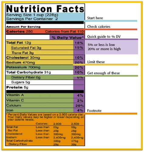 nutrition label design guidelines nutrition facts food labels