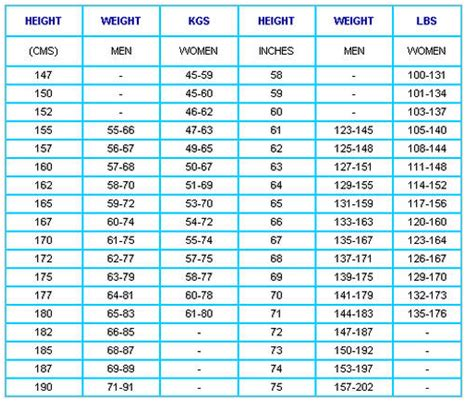 calculator ideal weight search results for ideal weight chart calendar 2015