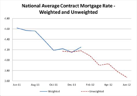 average house loan interest rate average house loan interest rate 28 images mortgage interest rates historical