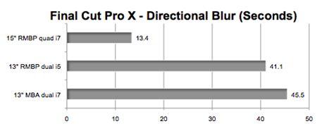 final cut pro gpu acceleration 13 quot versus 15 quot retina macbook pro