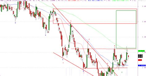 using xabcd pattern wigtrader msz head shoulders pattern
