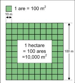 One Square Meter In Square Hectare Simple The Free Encyclopedia