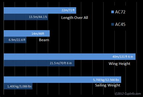 america s cup catamaran dimensions america s cup 2013 the boats ac72 and ac45 multhulls