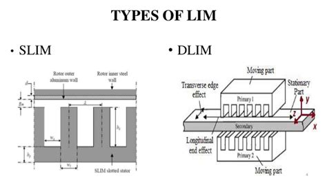 conclusion of linear induction motor linear induction motor