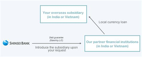Institutional Support Letter Template finance for overseas subsidiaries products and services institutional shinsei bank