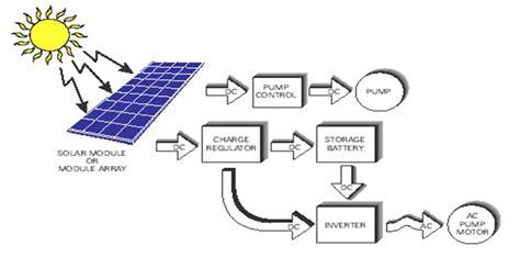 solar powered irrigation system circuit diagram circuit