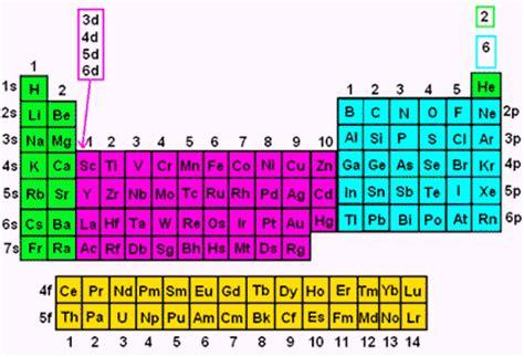 printable periodic table with orbital blocks electron configuration periodic table spdf periodic