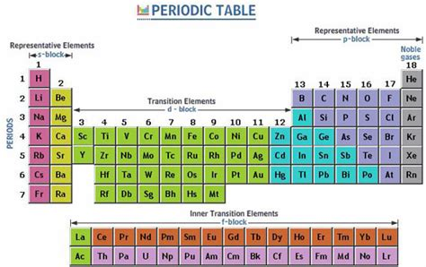 Periodic Table Arrangement by Science And Technology August 2013