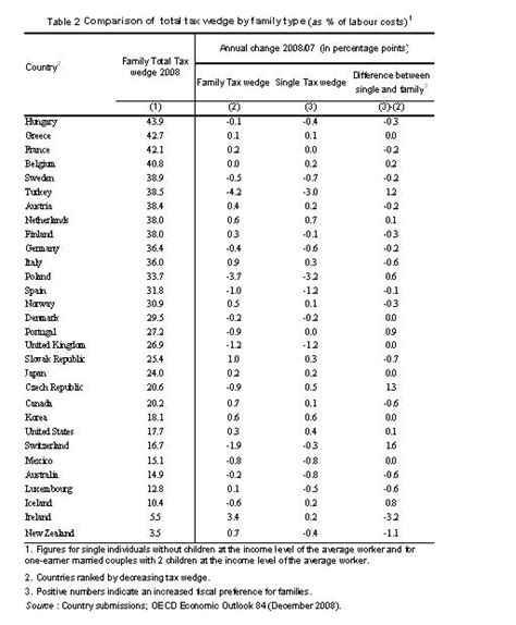 average wage uganda oecd s taxing wages shows small reduction in taxes on