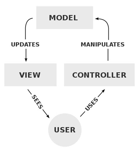 mvc diagram mvc does not scale use flux instead updated