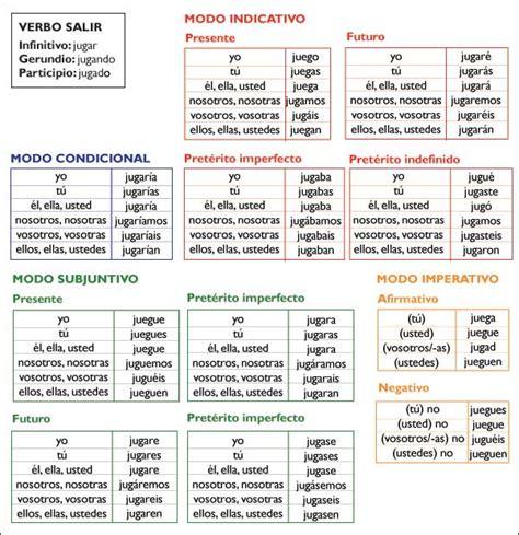 verbos castellanos conjugados los 8498460182 conjugaci 243 n de verbos irregulares gram 225 tica icarito castellano verbos