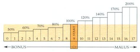 Sterreich Kfz Versicherung Stufen by Kfz Versicherungen Bskftwiki