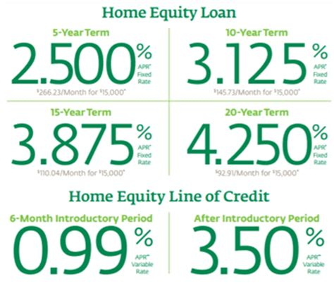 equity loan services check loans