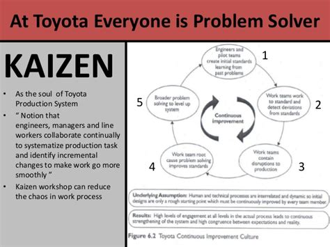 Toyota Improvement Process Engaging Competent And Willing In Continuous